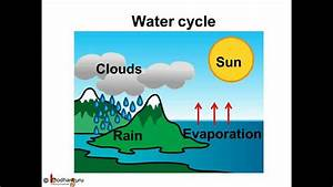 Water Cycle Diagram Labeled In Hindi