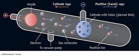 Goldstein Proton by The Atom Timeline Timetoast Timelines
