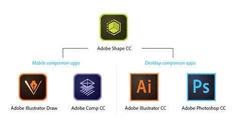 Capture Vectors! Experience Magic With Adobe Shape Cc