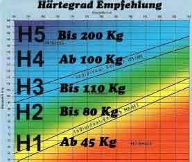 Matratzen Härtegrad 5 : matratzen h rtegrad tabelle ~ Watch28wear.com Haus und Dekorationen