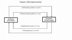 Andika Permana  Analisis Pendapatan Nasional Untuk