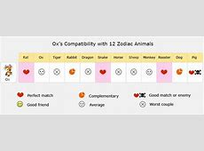 Ox Love Compatibility, Relationship, Best Matches, Marriage