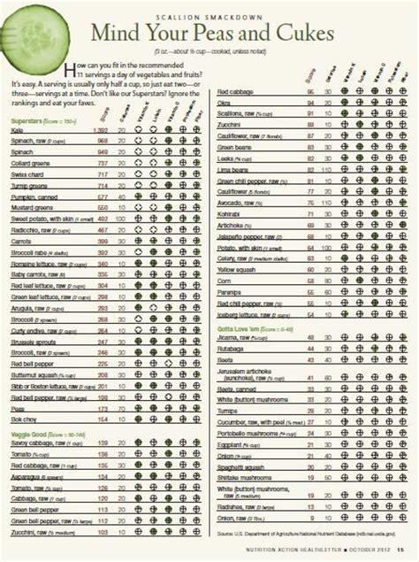 vegetables rank   handy chart