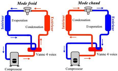 climatiseur chambre pompe à chaleur de l oise