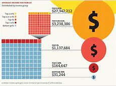 25 graphics showing upward redistribution of income and