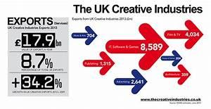 UK Creative Industries - Modus Agency