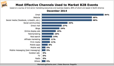 bb marketers    effective channels