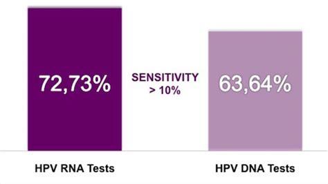 Hpv Dna Test Costo hpv test gt scopri il nuovo test sull rna