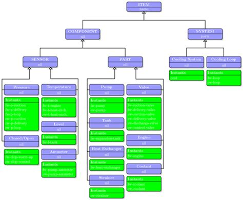 9 Best Business Process Modeling Techniques (with Examples) Timeline Schedule In Excel Gantt Chart Powerpoint Lifetime Sugarloaf Dstv Easton A Time For Lyft Florham Park