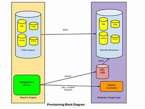 Overview Of Setting Up Sql Server Environments