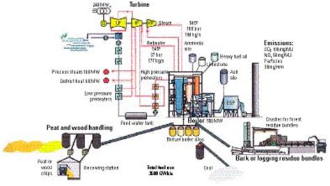 cogeneration  sense canadian consulting engineer