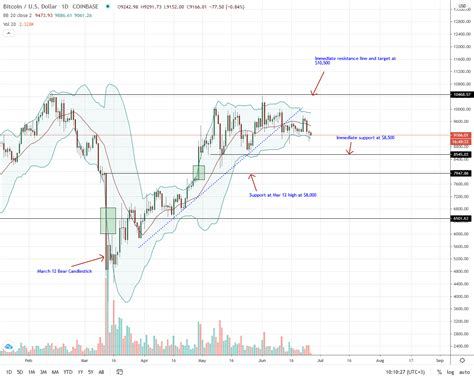But the stimulus efforts put forward by the us and other nations to combat the pandemic. Bitcoin BTC Price Analysis: Bulls are weak despite PayPal rumors, will $9,000 hold? - Crypto ...
