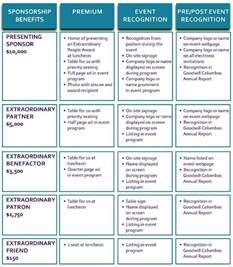 Work Accomplishments Examples