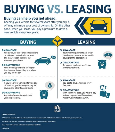 leasing a car in europe long term leasing vs buying a car infographic usaa