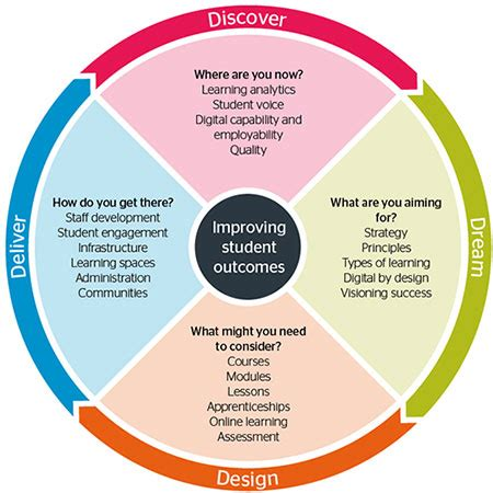 designing learning  assessment   digital age jisc