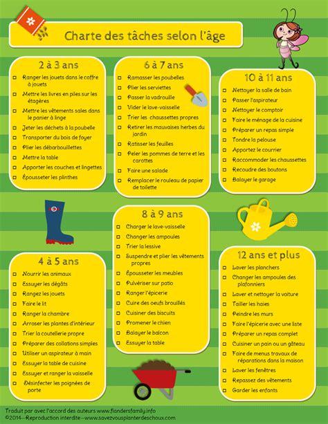 fiche d organisation cuisine outil les tâches ménagères selon l 39 âge de l 39 enfant