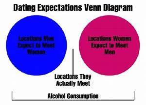 Venn Diagram Meme Maker