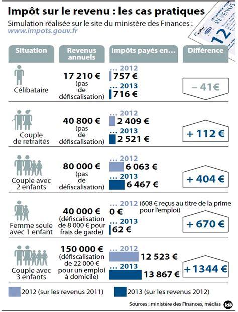 plafond impots sur le revenu 28 images bar 232 me de l imp 244 t sur le revenu 2011