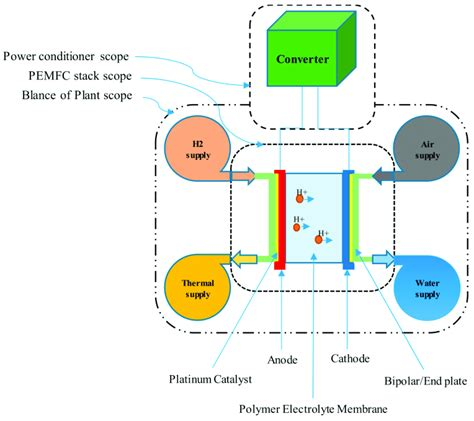 Proton Exchange Membrane Fuel Cell by Proton Exchange Membrane Fuel Cell Pemfc System Overview
