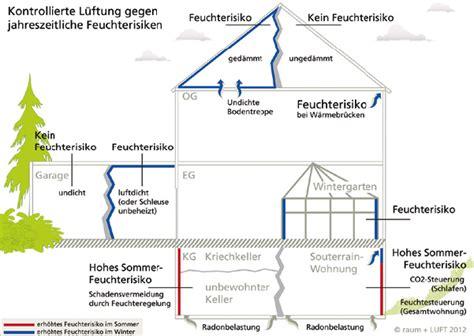 Temperatur Garage by Entl 252 Ftung Keller Feuchtigkeit Klimaanlage Und Heizung