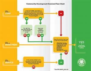 Community Development Decision Flow Chart