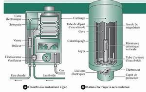 Purger Ballon D Eau Chaude : comment a marche la production d eau chaude sanitaire ~ Medecine-chirurgie-esthetiques.com Avis de Voitures