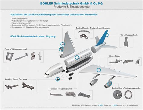 Special Forged Parts For Aircraft Voestalpine