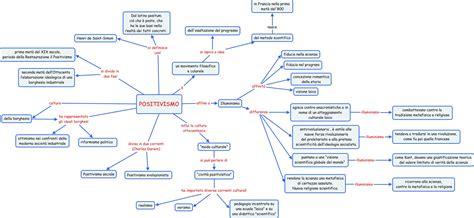 Illuminismo Sintesi by Mappe Filosofia Filosofia Contemporanea L Idealismo