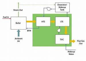 Recovering Heat  Losing Emissions
