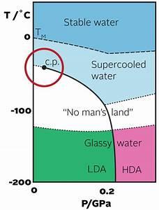 Research Into Liquid