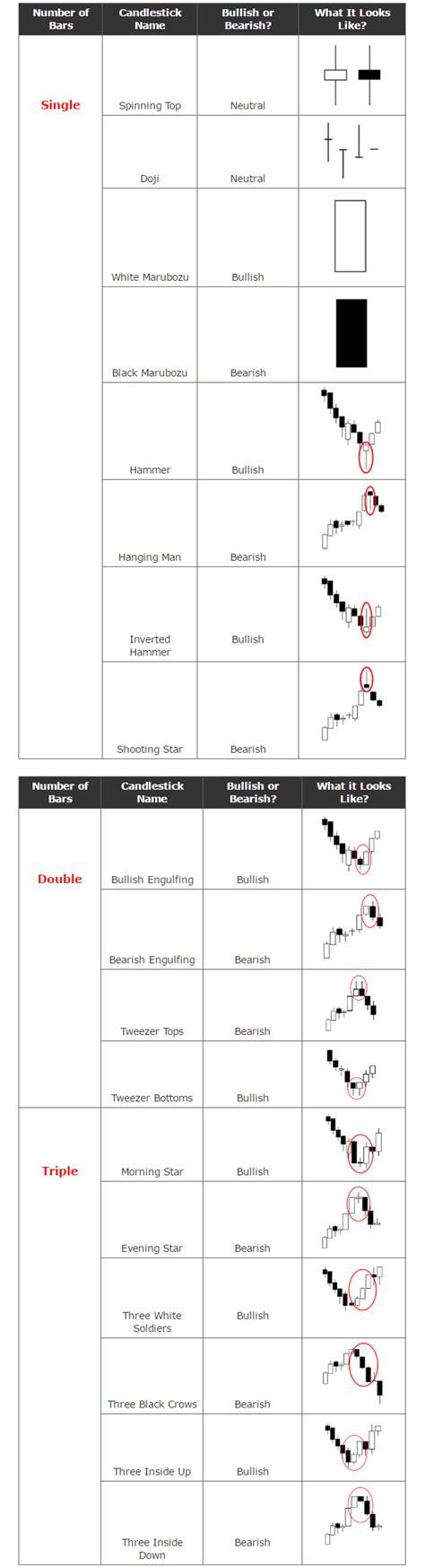 Candele Giapponesi Forex by Grafici E Candele Giapponesi Diventare Trader