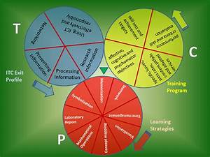 If Students Could Benefit From The Technical  Pedagogical