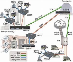 Dsl Modems  Routers  Iads And Dslams  Onsitetm G Shdsl Efm