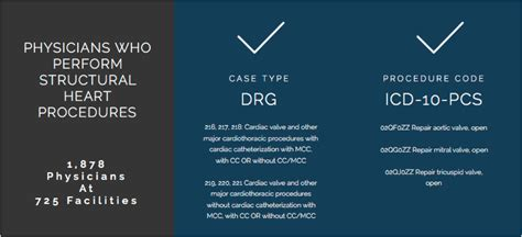 drg healthcare example cpt marketer better why drgs icd