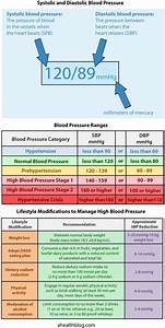 Easy To Understand Blood Pressure Chart And Quiz