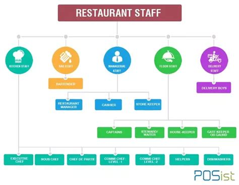 Kitchen Stuff Plus Store Manager Salary by How Do Restaurant Managers Decide Who To Hire Quora