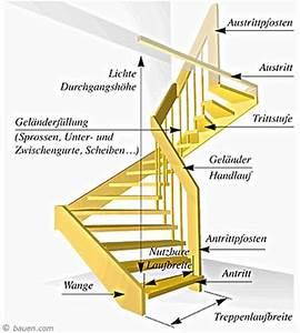 Raumspartreppe Berechnen : treppen berechnung treppen berechnen haushaltsger te balkongel nder masse kreative ideen f r ~ Themetempest.com Abrechnung