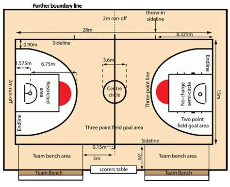 Gambar Ukuran Lapangan Bola Basket Standar Internasional