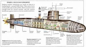 Image Result For Nuclear Submarine Interior