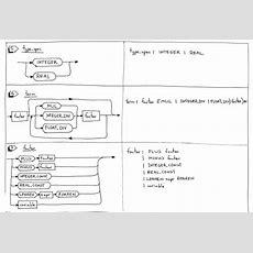 [译]let's Build A Simple Interpreter Part 10  Feng 言 Feng 语