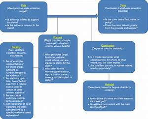 Full Text  Utilizing A Logic Model To Identify Clinical Research Problems  A Less