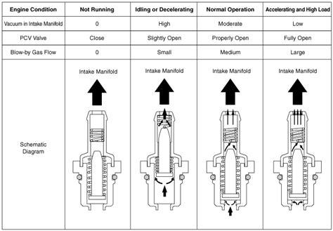 kia sportage positive crankcase ventilation pcv valve