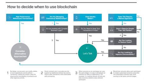 when do you need blockchain decision sebastien meunier medium