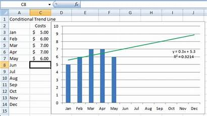 Excel Trend Line Chart Charts Graphs Templates