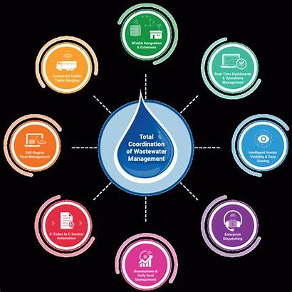 Management Diagram Water Solution Wastewater