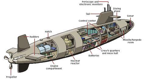 Diagram Of Nuclear Powered Submarine by Ashoka Chakra Machines Future Of Silent Warfare