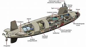 Nuclear Submarine Diagram