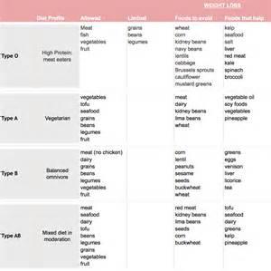 A Positive Blood Type Diet Food List