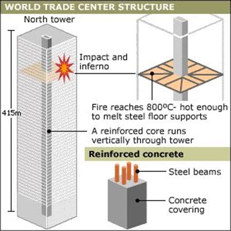 civil structural engineers  wtc collapse bbc reports