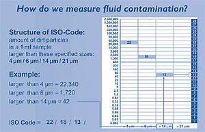 diesel engine size chart iso 4406 cleanliness code charts sealing contamination